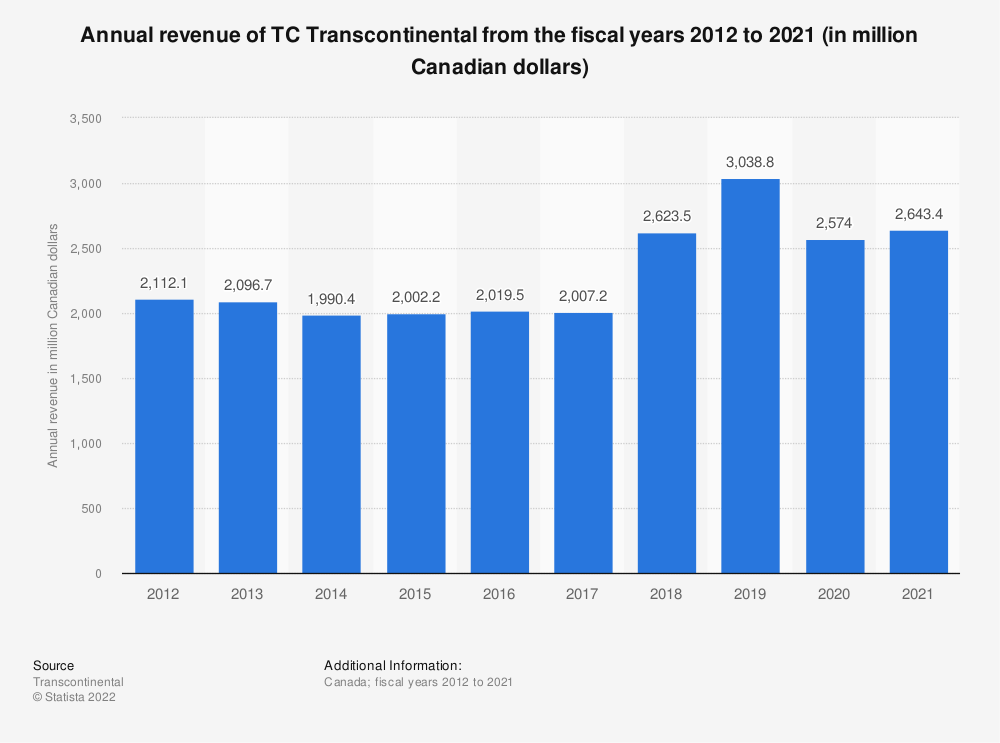 Statistic: Annual revenue of TC Transcontinental from the fiscal years 2012 to 2019 (in million Canadian dollars) | Statista