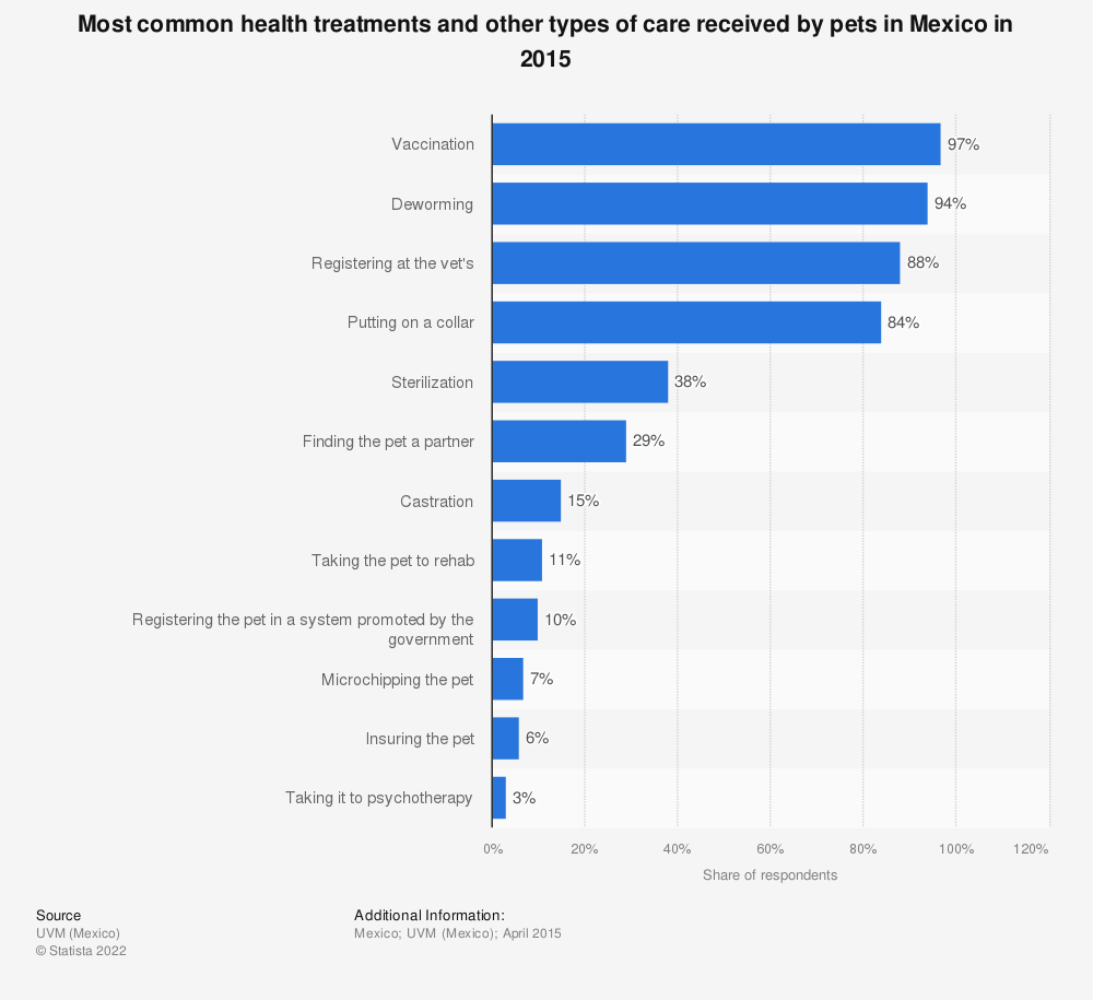 Statistic: Most common health treatments and other types of care received by pets in Mexico in 2015 | Statista