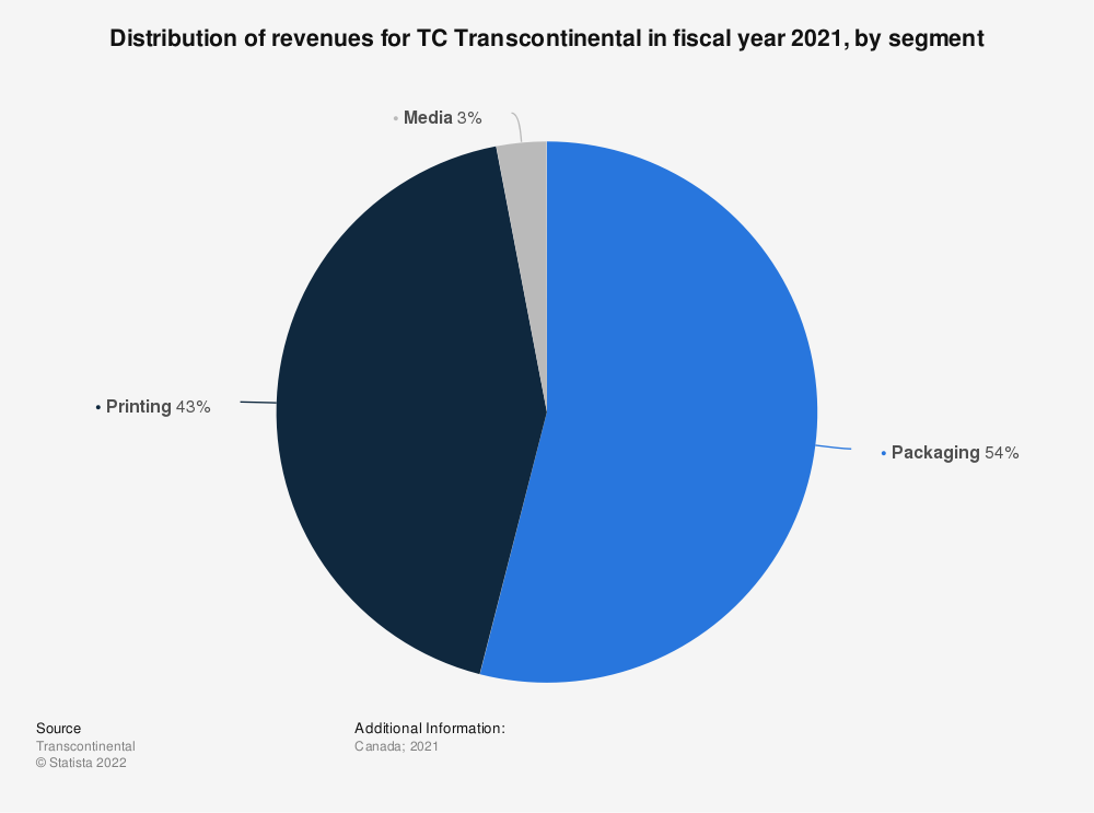 Statistic: Distribution of revenues for TC Transcontinental in fiscal year 2019, by segment | Statista