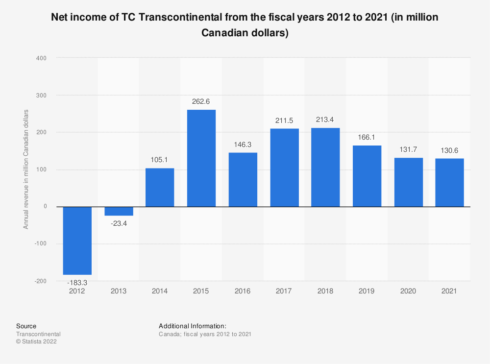 Statistic: Net income of TC Transcontinental from the fiscal years 2012 to 2020 (in million Canadian dollars) | Statista