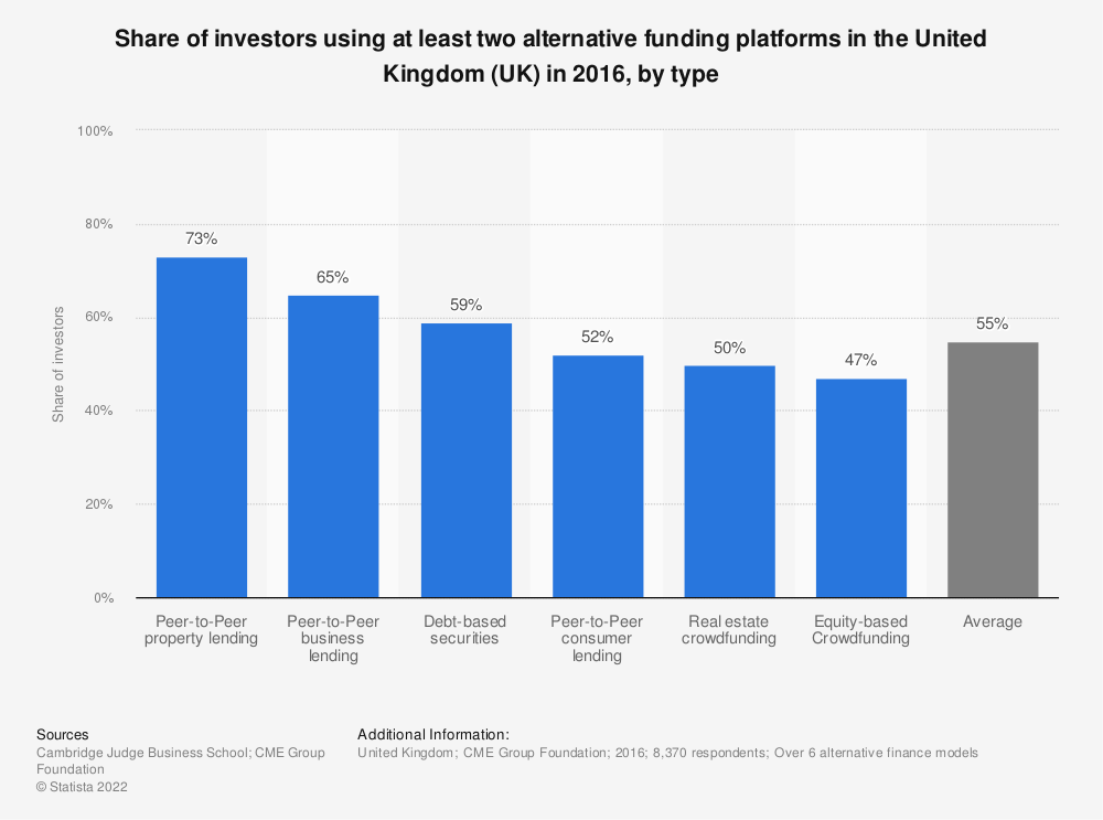 Statistic: Share of investors using at least two alternative funding platforms in the United Kingdom (UK) in 2016, by type | Statista
