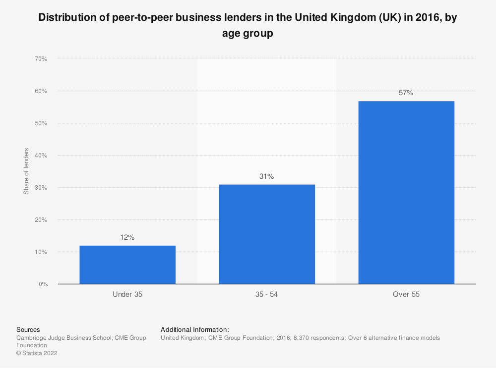 Statistic: Distribution of peer-to-peer business lenders in the United Kingdom (UK) in 2016, by age group | Statista