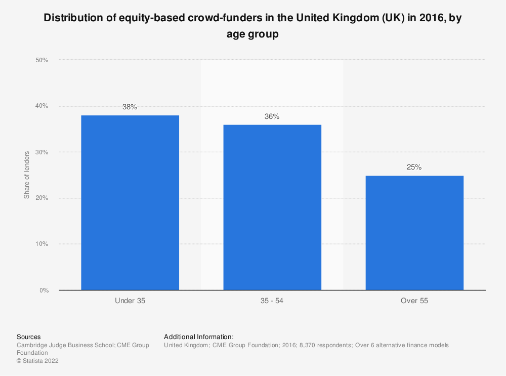 Statistic: Distribution of equity-based crowd-funders in the United Kingdom (UK) in 2016, by age group | Statista