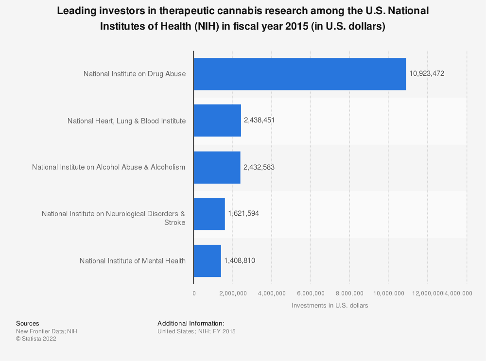Statistic: Leading investors in therapeutic cannabis research among the U.S. National Institutes of Health (NIH) in fiscal year 2015 (in U.S. dollars) | Statista
