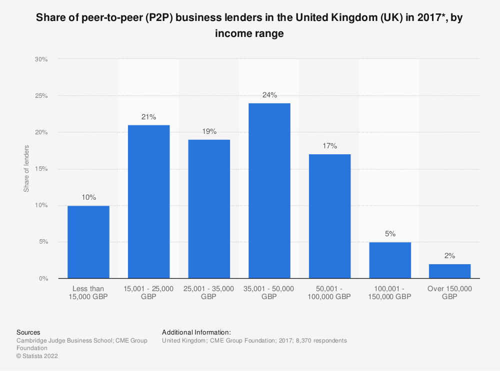 Statistic: Share of peer-to-peer (P2P) business lenders in the United Kingdom (UK) in 2017*, by income range | Statista