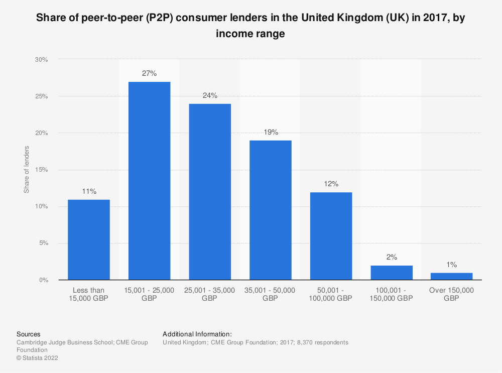 Statistic: Share of peer-to-peer (P2P) consumer lenders in the United Kingdom (UK) in 2017*, by income range | Statista