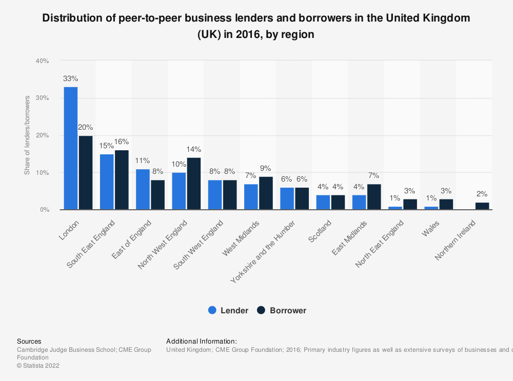 Statistic: Distribution of peer-to-peer business lenders and borrowers in the United Kingdom (UK) in 2016, by region | Statista