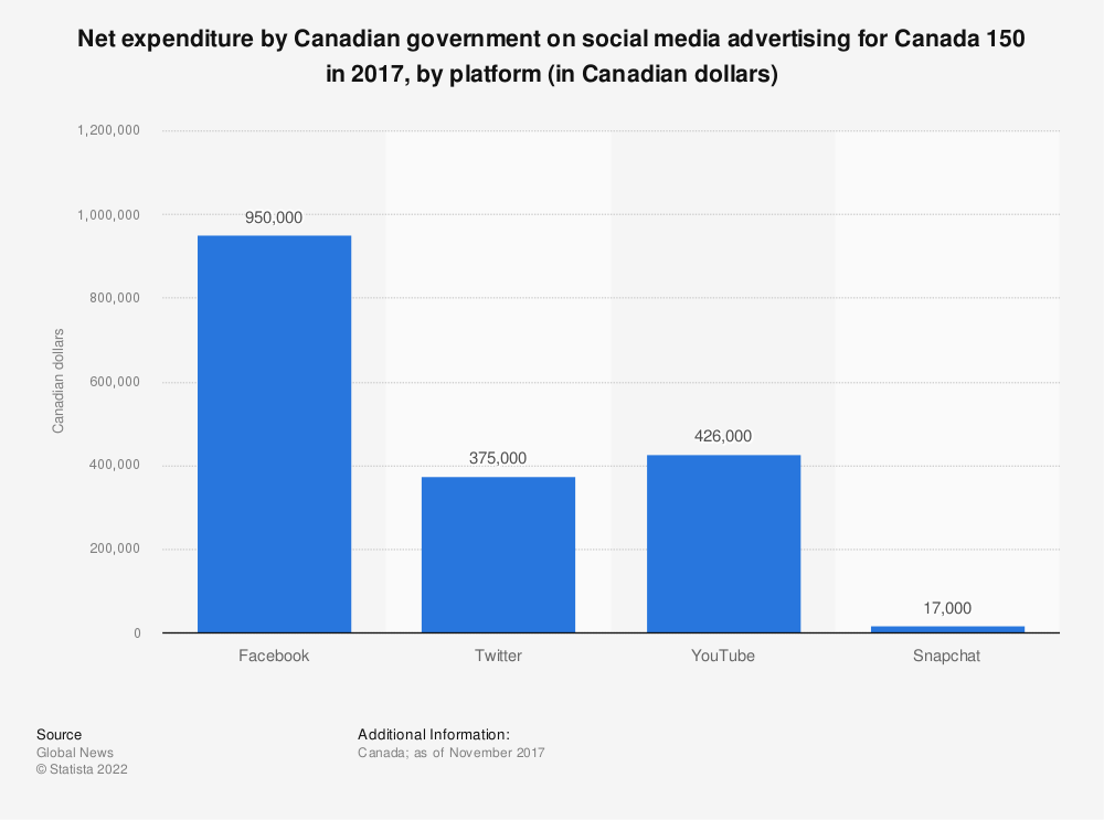 Statistic: Net expenditure by Canadian government on social media advertising for Canada 150 in 2017, by platform (in Canadian dollars) | Statista