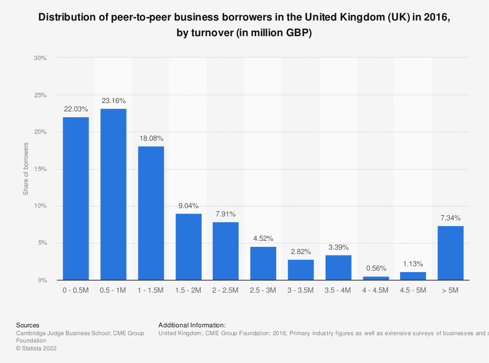 Statistic: Distribution of peer-to-peer business borrowers in the United Kingdom (UK) in 2016, by turnover (in million GBP) | Statista