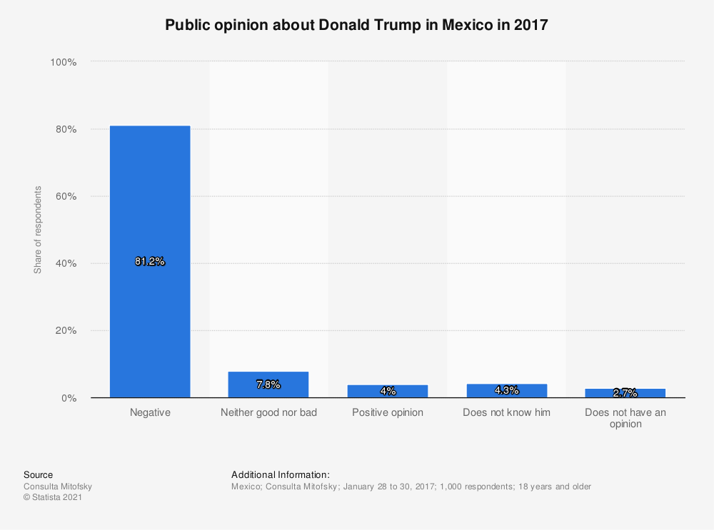 Statistic: Public opinion about Donald Trump in Mexico in 2017 | Statista