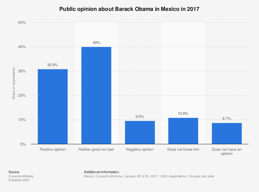 Statistic: Public opinion about Barack Obama in Mexico in 2017 | Statista