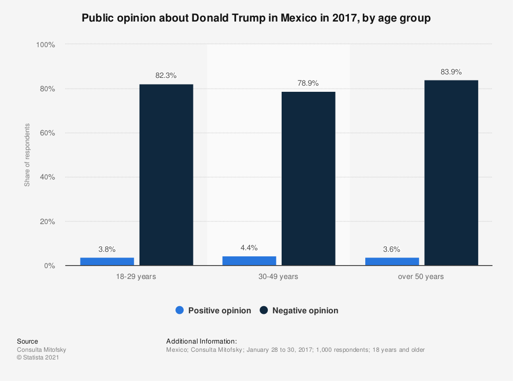 Statistic: Public opinion about Donald Trump in Mexico in 2017, by age group   Statista