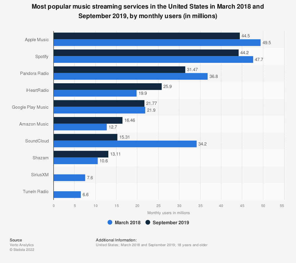 Statistic: Most popular music streaming services in the United States in March 2018 and September 2019, by monthly users (in millions) | Statista