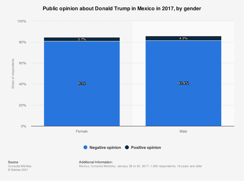 Statistic: Public opinion about Donald Trump in Mexico in 2017, by gender | Statista