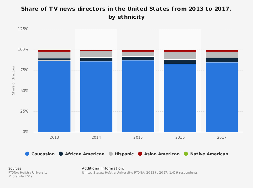 Statistic: Share of TV news directors in the United States from 2013 to 2017, by ethnicity | Statista