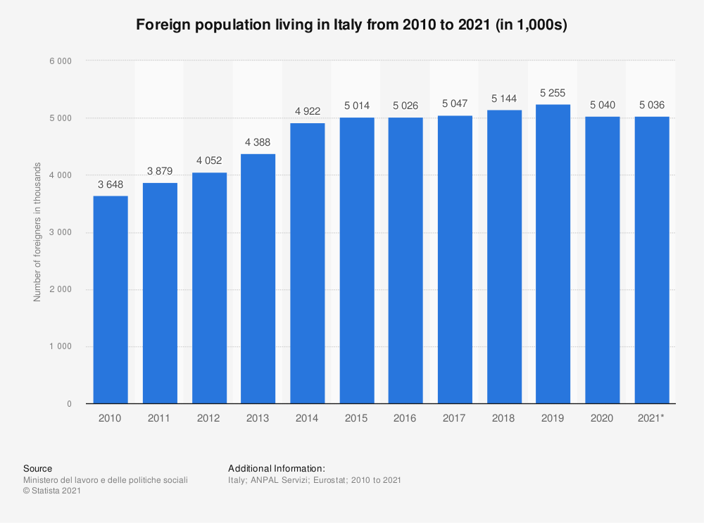 Statistic: Foreign population living in Italy from 2010 to 2019 (in 1,000s) | Statista