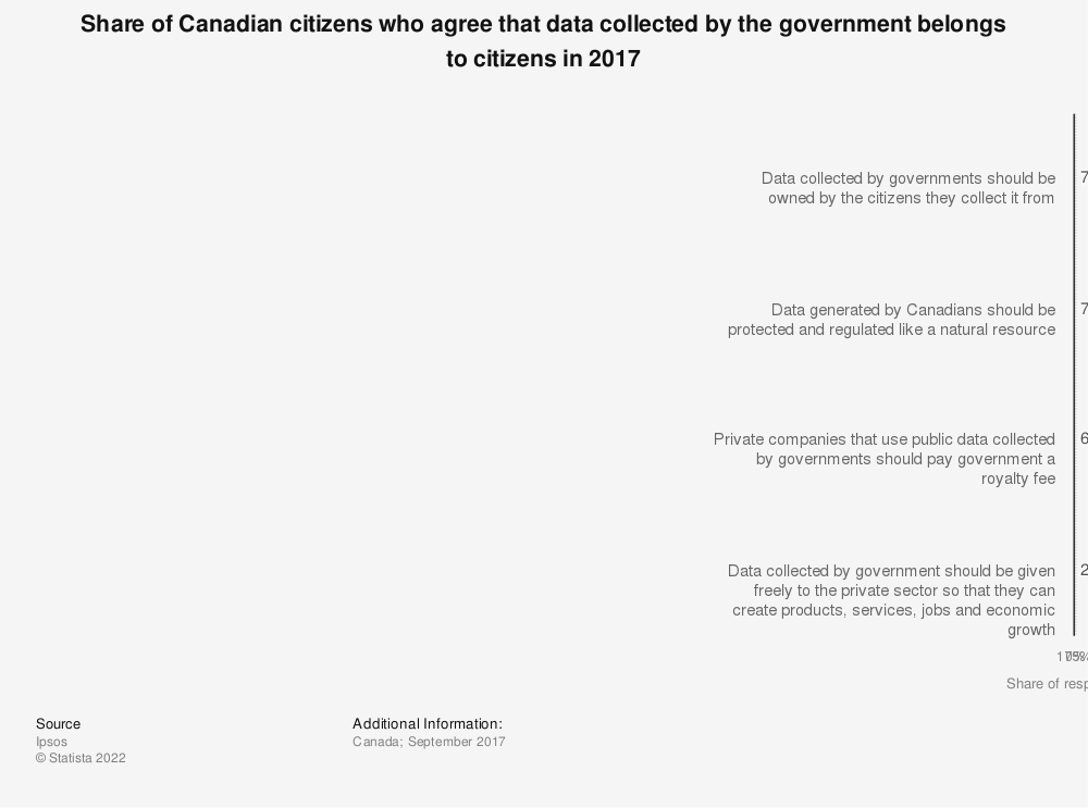 Statistic: Share of Canadian citizens who agree that data collected by the government belongs to citizens in 2017 | Statista