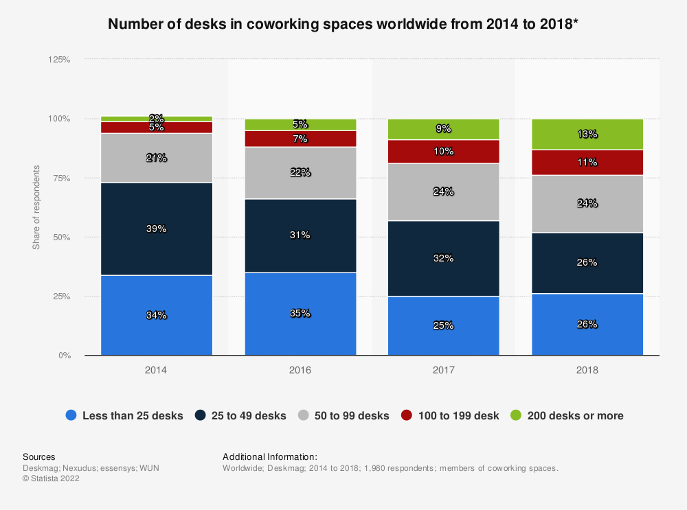 Statistic: Number of desks in coworking spaces worldwide from 2014 to 2018* | Statista