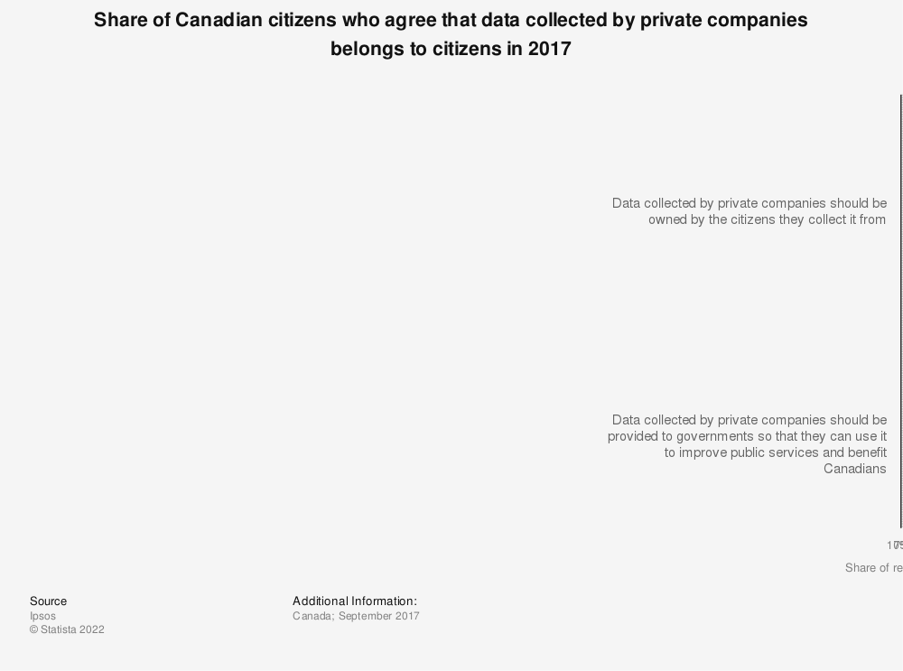 Statistic: Share of Canadian citizens who agree that data collected by private companies belongs to citizens in 2017 | Statista