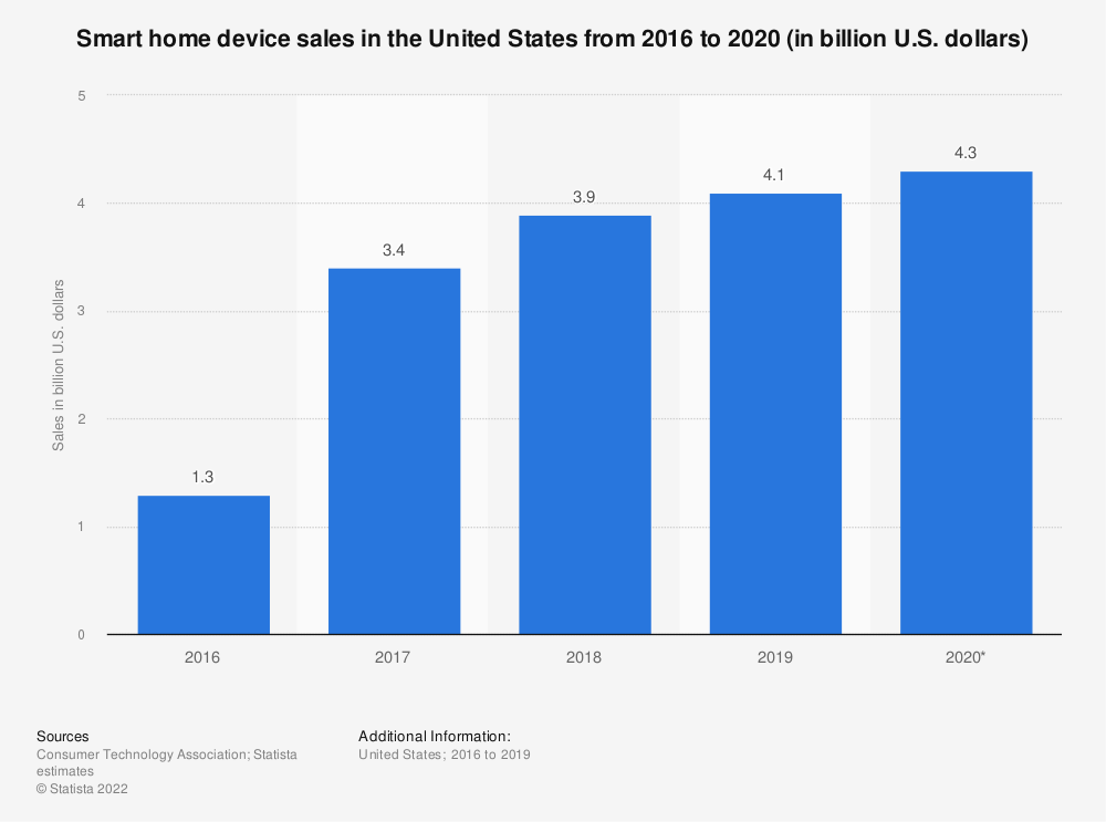 Statistic: Smart home devices sales in the United States from 2016 to 2018 (in billion U.S. dollars) | Statista