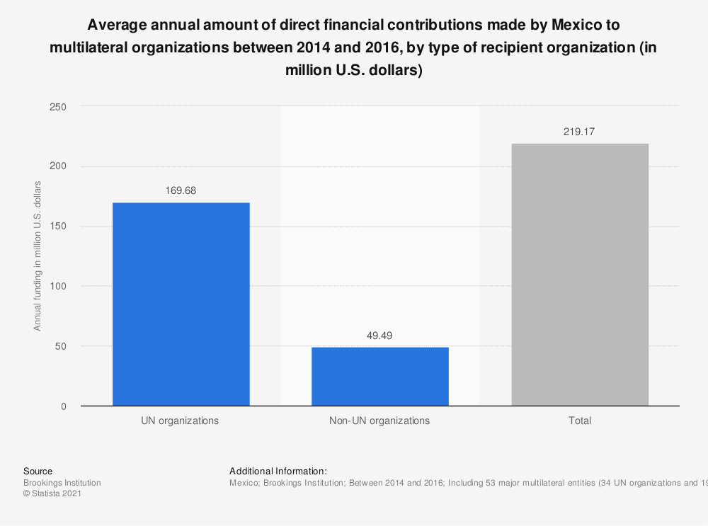 Statistic: Average annual amount of direct financial contributions made by Mexico to multilateral organizations between 2014 and 2016, by type of recipient organization (in million U.S. dollars) | Statista