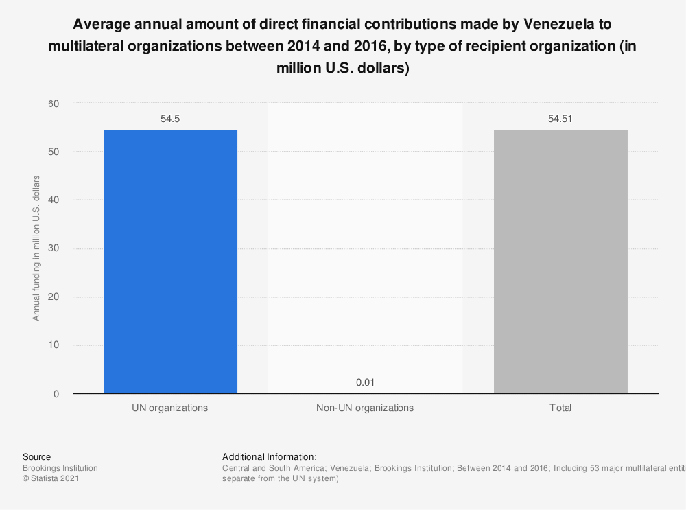 Statistic: Average annual amount of direct financial contributions made by Venezuela to multilateral organizations between 2014 and 2016, by type of recipient organization (in million U.S. dollars) | Statista