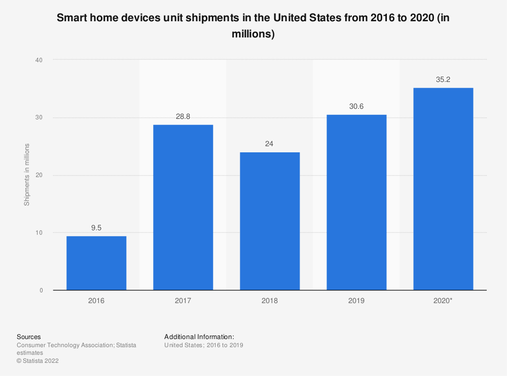 Statistic: Smart home devices unit shipments in the United States from 2016 to 2020 (in millions) | Statista