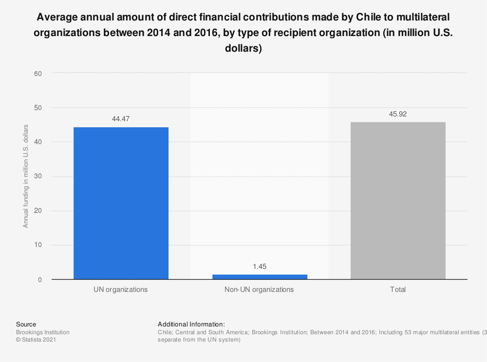 Statistic: Average annual amount of direct financial contributions made by Chile to multilateral organizations between 2014 and 2016, by type of recipient organization (in million U.S. dollars) | Statista