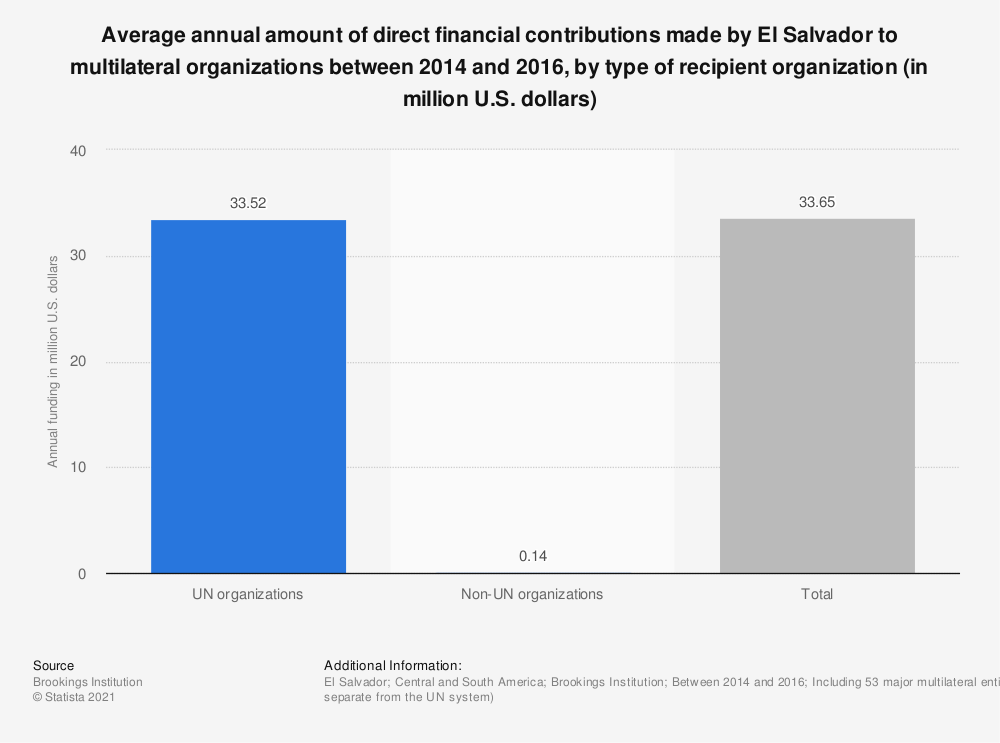 Statistic: Average annual amount of direct financial contributions made by El Salvador to multilateral organizations between 2014 and 2016, by type of recipient organization (in million U.S. dollars) | Statista
