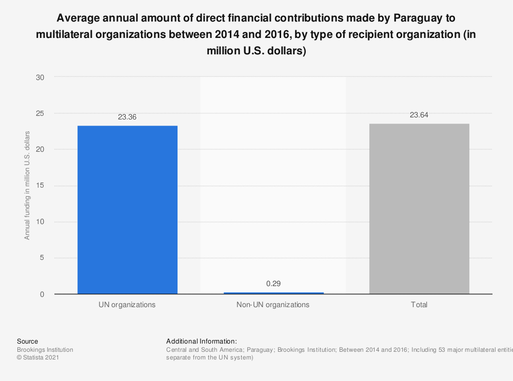 Statistic: Average annual amount of direct financial contributions made by Paraguay to multilateral organizations between 2014 and 2016, by type of recipient organization (in million U.S. dollars) | Statista