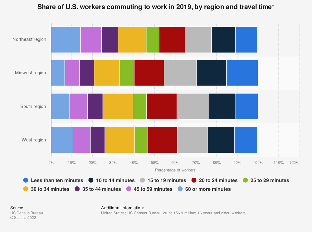 Statistic: Share of U.S. workers commuting to work in 2017, by region and travel time* | Statista