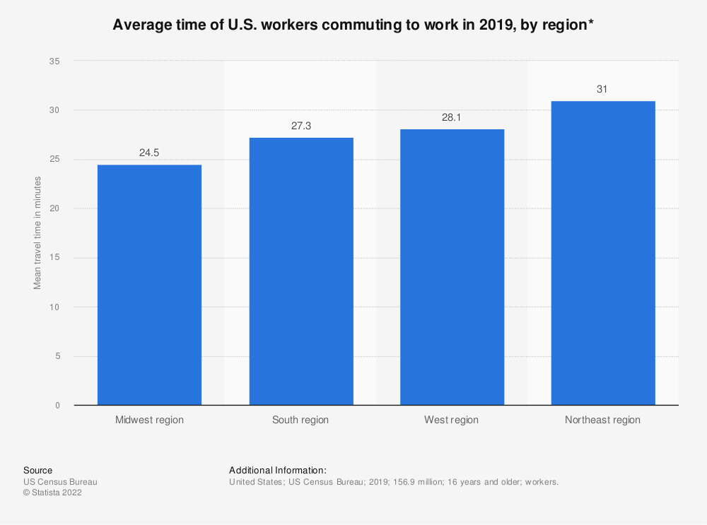 Statistic: Average time of U.S. workers commuting to work in 2017, by region* | Statista