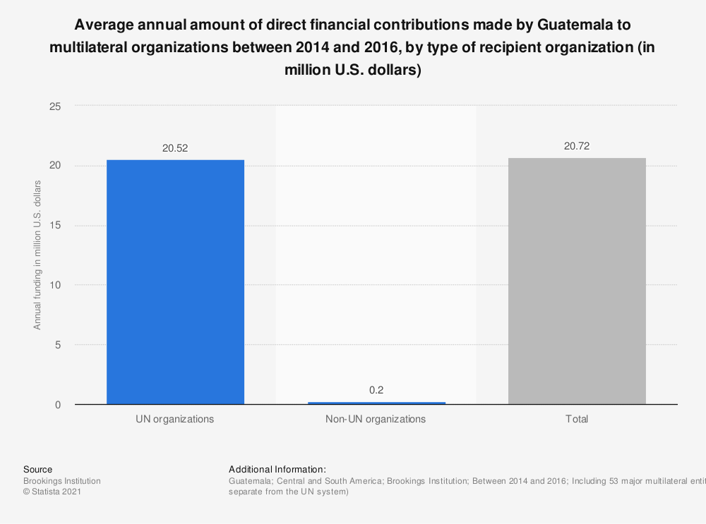 Statistic: Average annual amount of direct financial contributions made by Guatemala to multilateral organizations between 2014 and 2016, by type of recipient organization (in million U.S. dollars) | Statista
