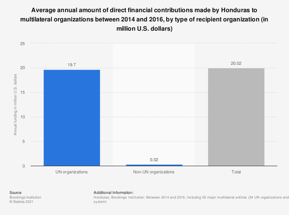 Statistic: Average annual amount of direct financial contributions made by Honduras to multilateral organizations between 2014 and 2016, by type of recipient organization (in million U.S. dollars) | Statista