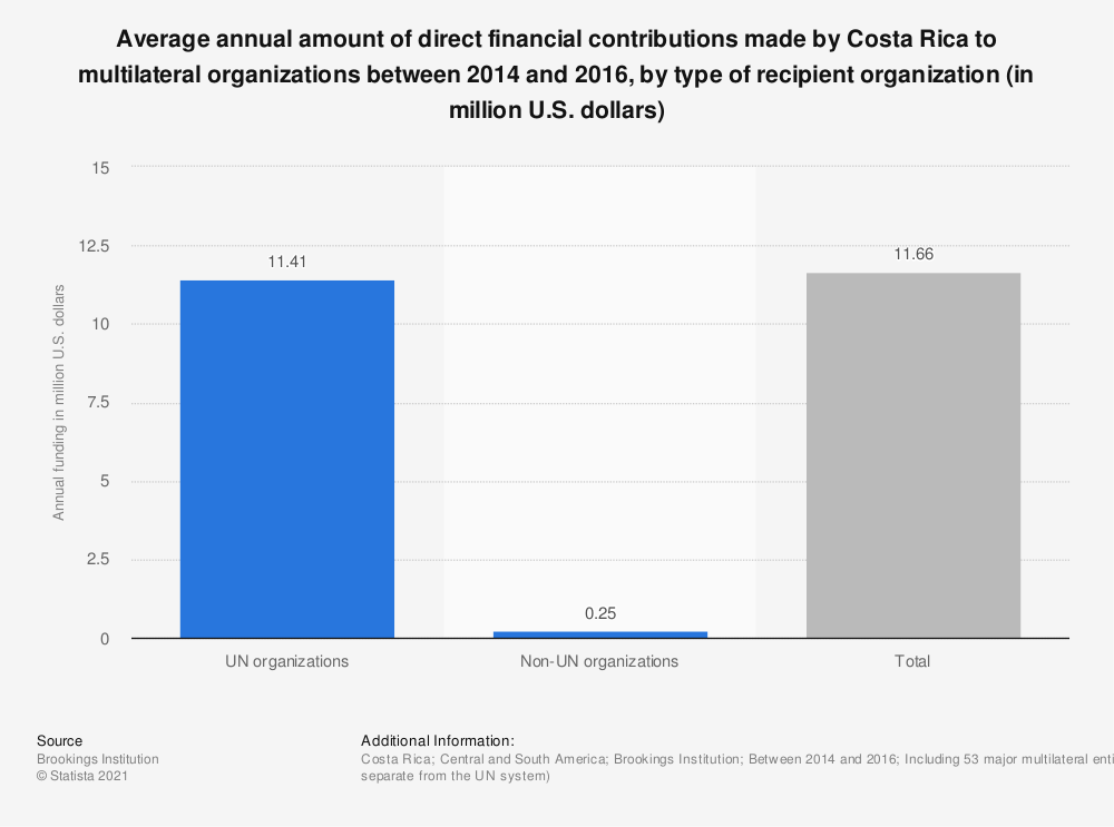 Statistic: Average annual amount of direct financial contributions made by Costa Rica to multilateral organizations between 2014 and 2016, by type of recipient organization (in million U.S. dollars) | Statista