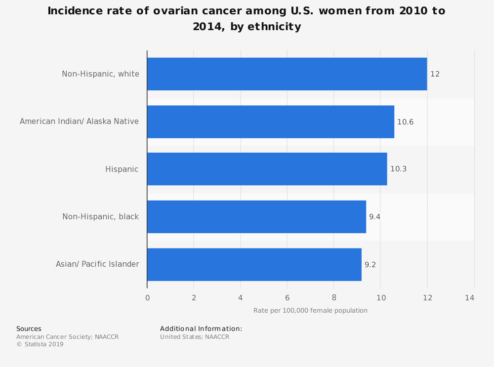 Statistic: Incidence rate of ovarian cancer among U.S. women from 2010 to 2014, by ethnicity | Statista