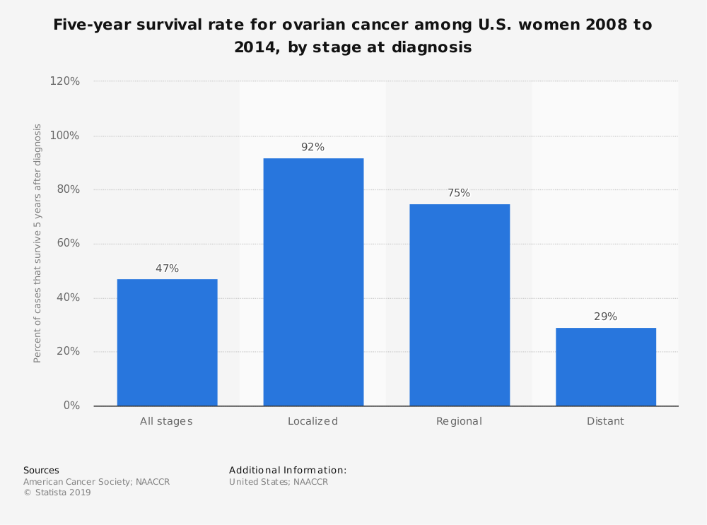 Statistic: Five-year survival rate for ovarian cancer among U.S. women 2008 to 2014, by stage at diagnosis | Statista