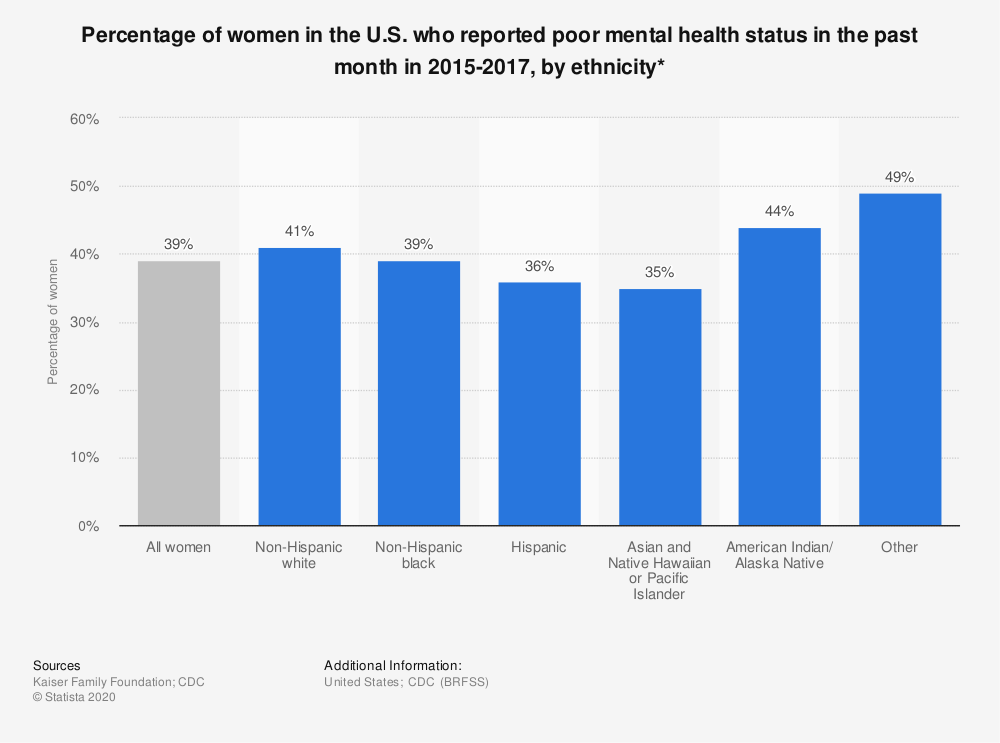 Statistic: Percentage of women in the U.S. who reported poor mental health status in the past month in 2015-2017, by ethnicity* | Statista