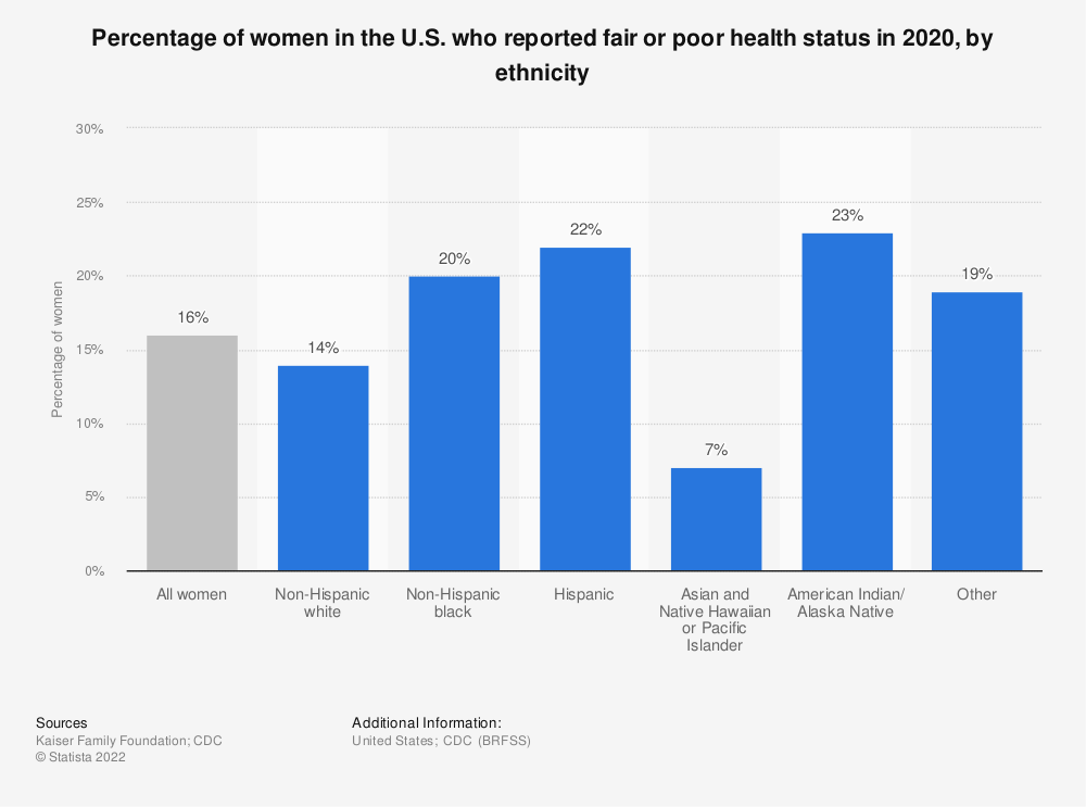 Statistic: Percentage of women in the U.S. who reported fair or poor health status in 2016-2018, by ethnicity | Statista