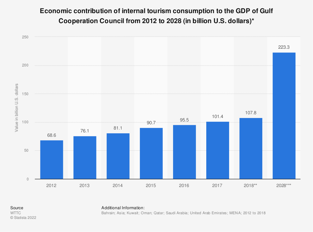Statistic: Economic contribution of internal tourism consumption to the GDP of Gulf Cooperation Council from 2012 to 2028 (in billion U.S. dollars)* | Statista