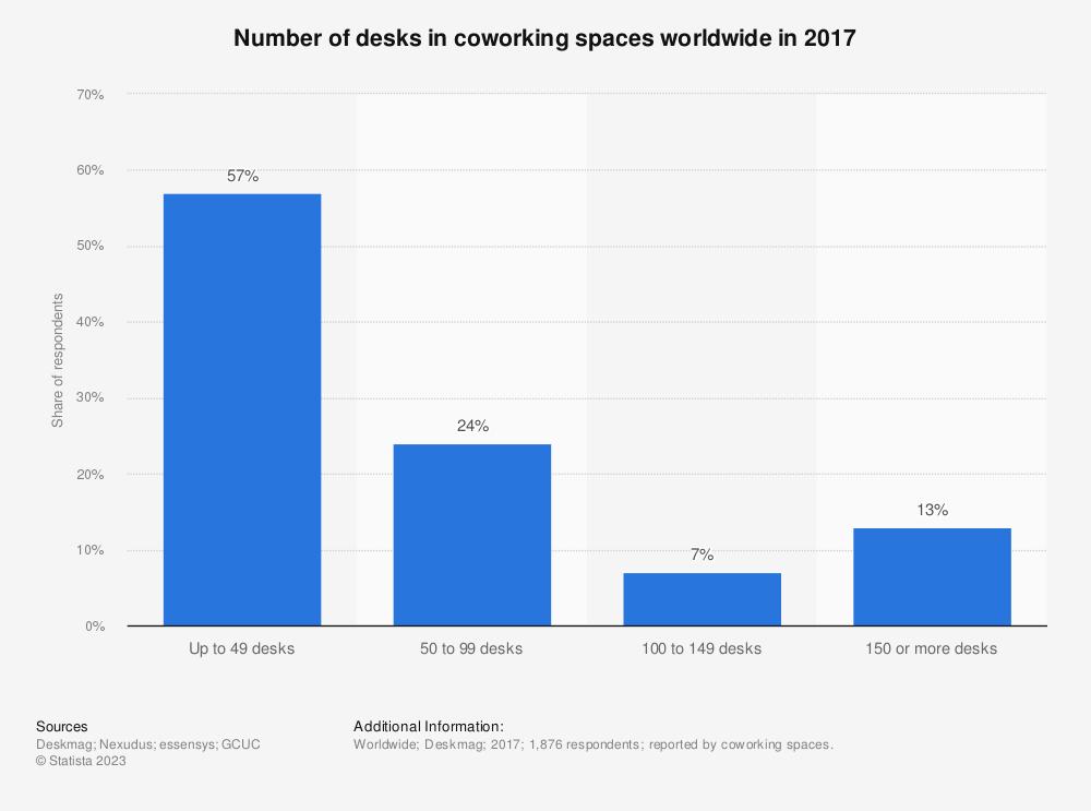 Statistic: Number of desks in coworking spaces worldwide in 2017 | Statista