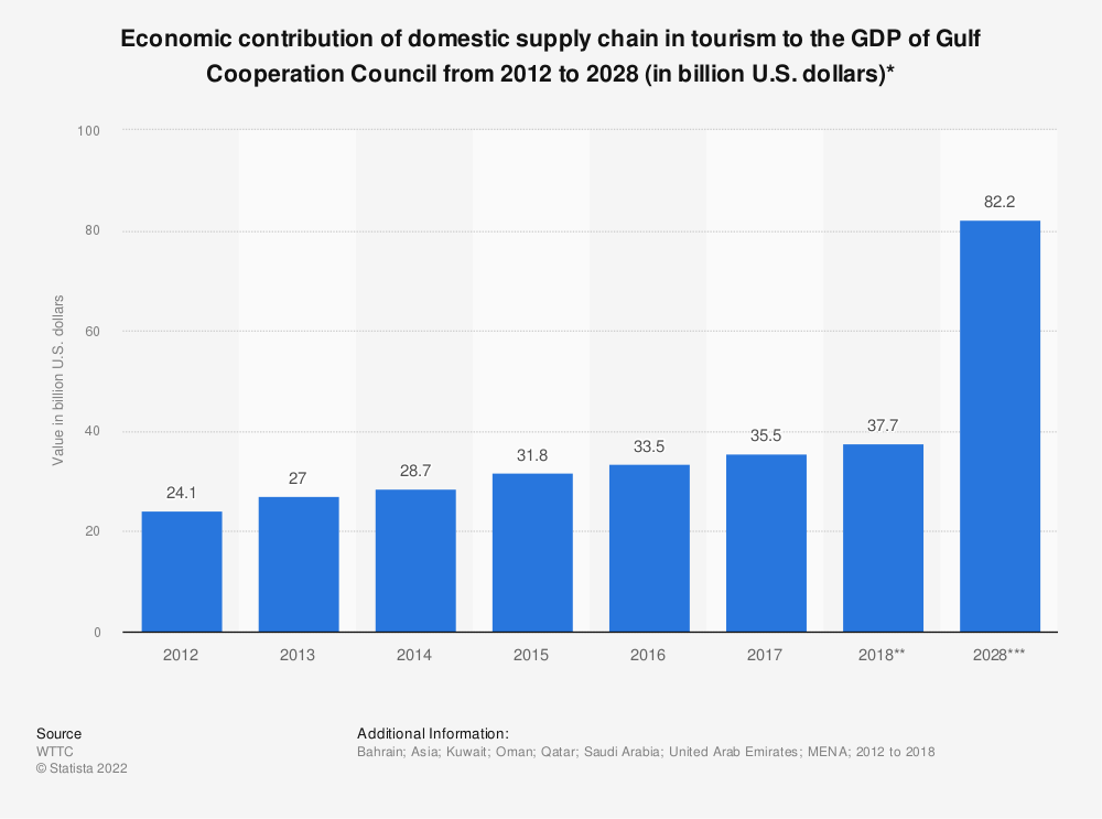 Statistic: Economic contribution of domestic supply chain in tourism to the GDP of Gulf Cooperation Council from 2012 to 2028 (in billion U.S. dollars)* | Statista
