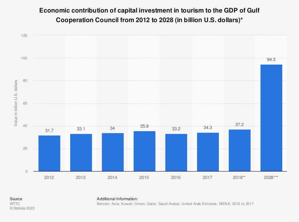 Statistic: Economic contribution of capital investment in tourism to the GDP of Gulf Cooperation Council from 2012 to 2028 (in billion U.S. dollars)* | Statista