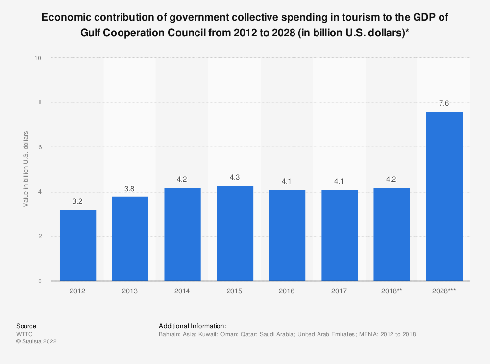 Statistic: Economic contribution of government collective spending in tourism to the GDP of Gulf Cooperation Council from 2012 to 2028 (in billion U.S. dollars)* | Statista