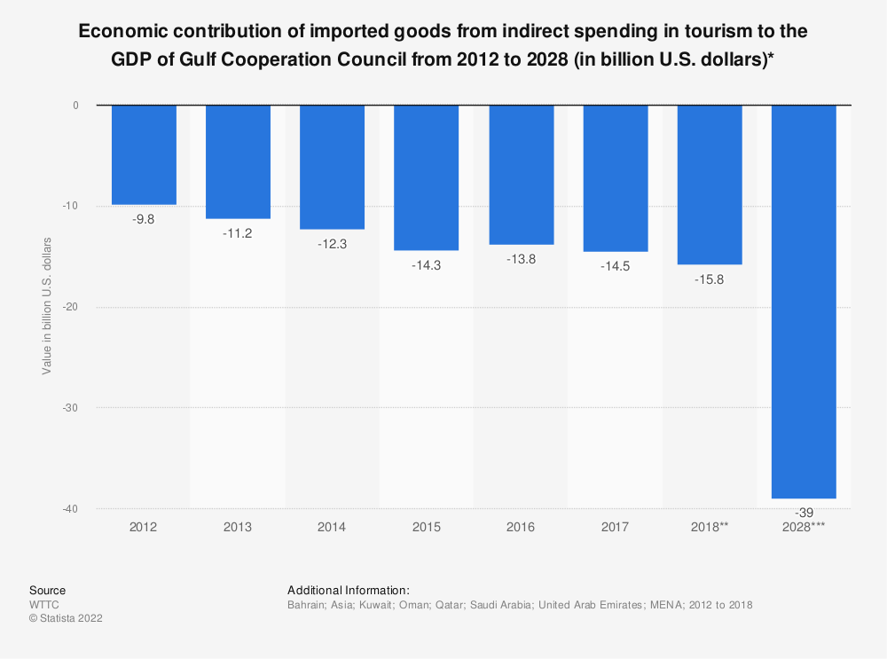 Statistic: Economic contribution of imported goods from indirect spending in tourism to the GDP of Gulf Cooperation Council from 2012 to 2028 (in billion U.S. dollars)* | Statista