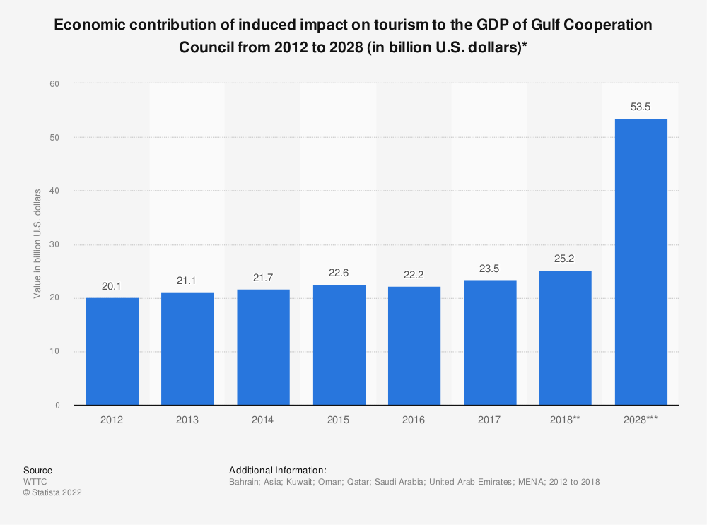 Statistic: Economic contribution of induced impact on tourism to the GDP of Gulf Cooperation Council from 2012 to 2028 (in billion U.S. dollars)* | Statista