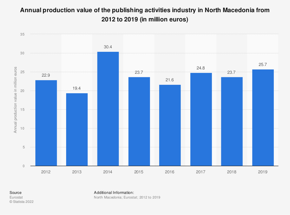 Statistic: Annual production value of the publishing activities industry in North Macedonia from 2012 to 2015 (in million euros) | Statista