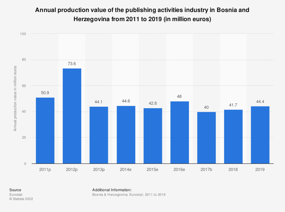 Statistic: Annual production value of the publishing activities industry in Bosnia and Herzegovina from 2011 to 2015 (in million euros) | Statista