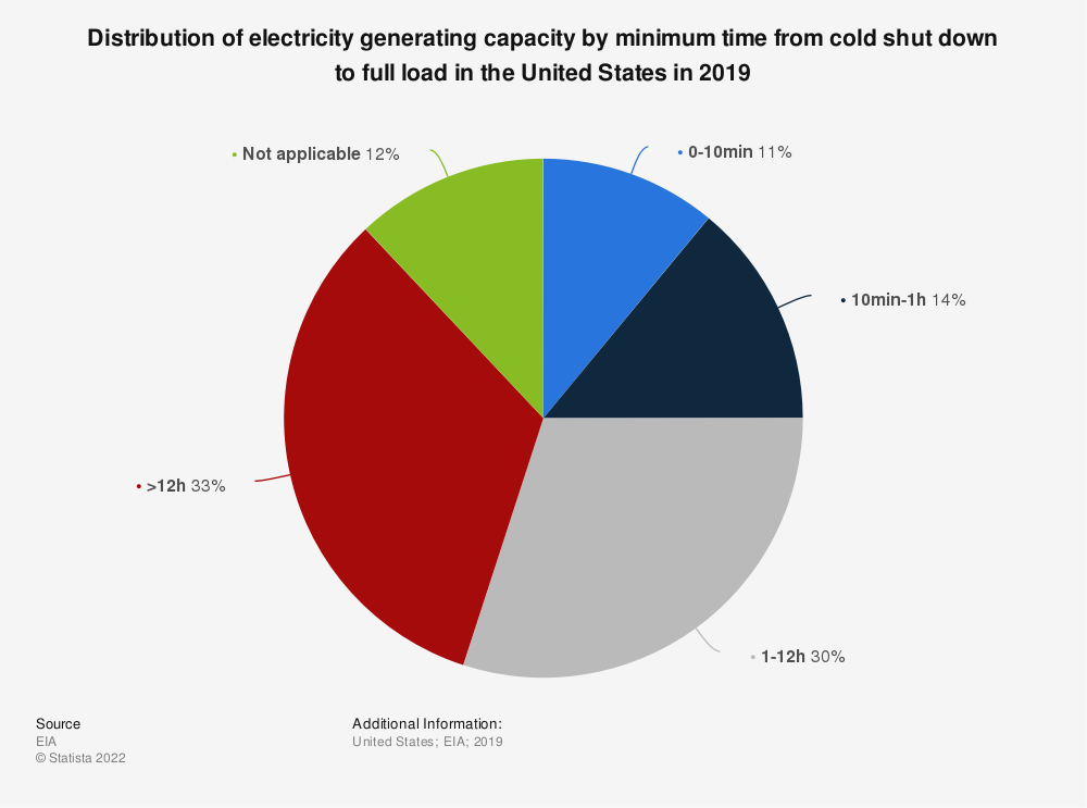 Statistic: Distribution of electricity generating capacity by minimum time from cold shut down to full load in the United States in 2019 | Statista