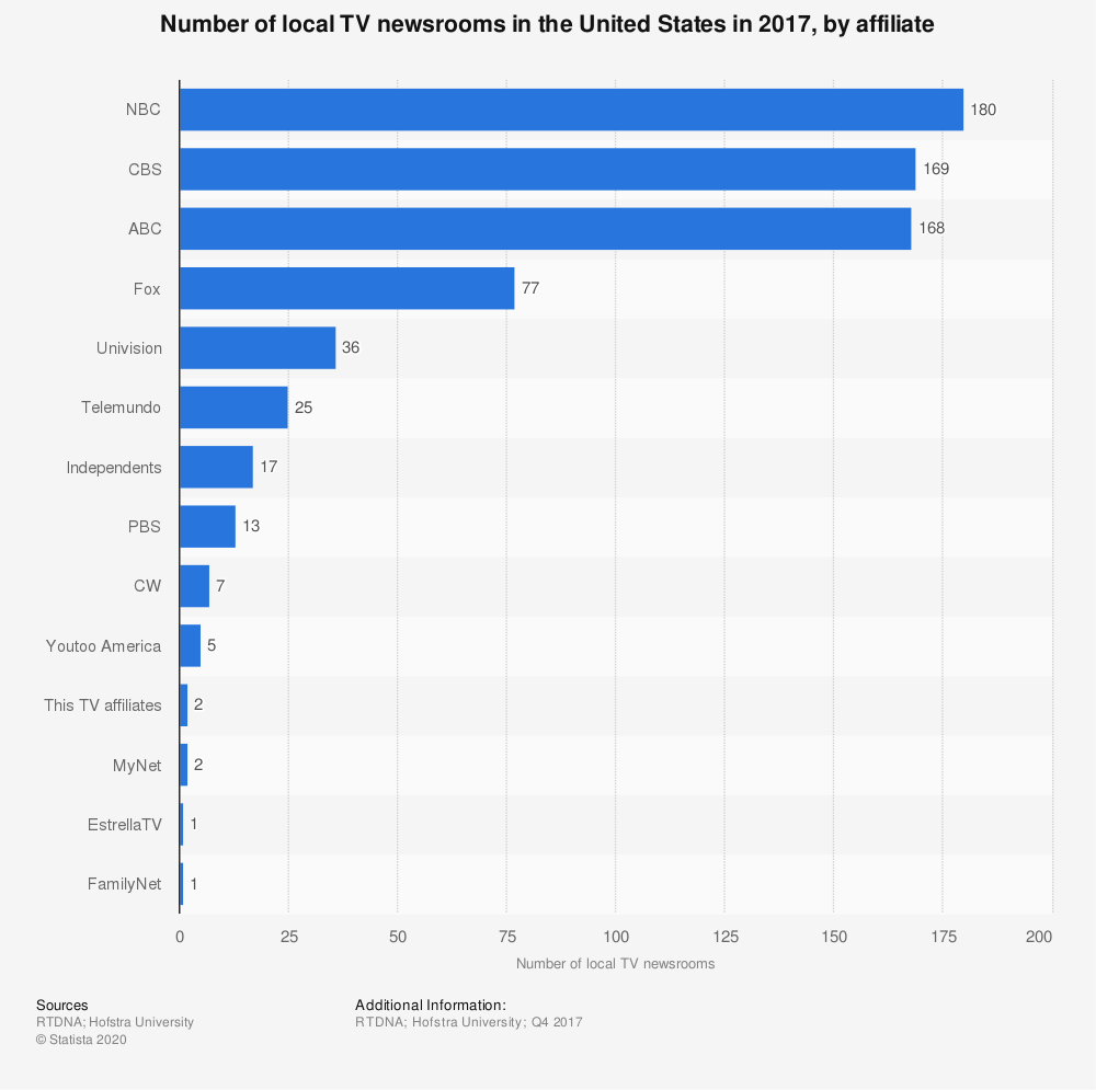 Statistic: Number of local TV newsrooms in the United States in 2017, by affiliate  | Statista